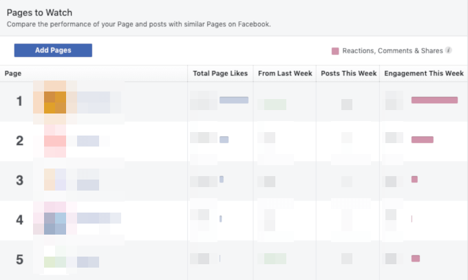 Pages to Watch example in Facebook