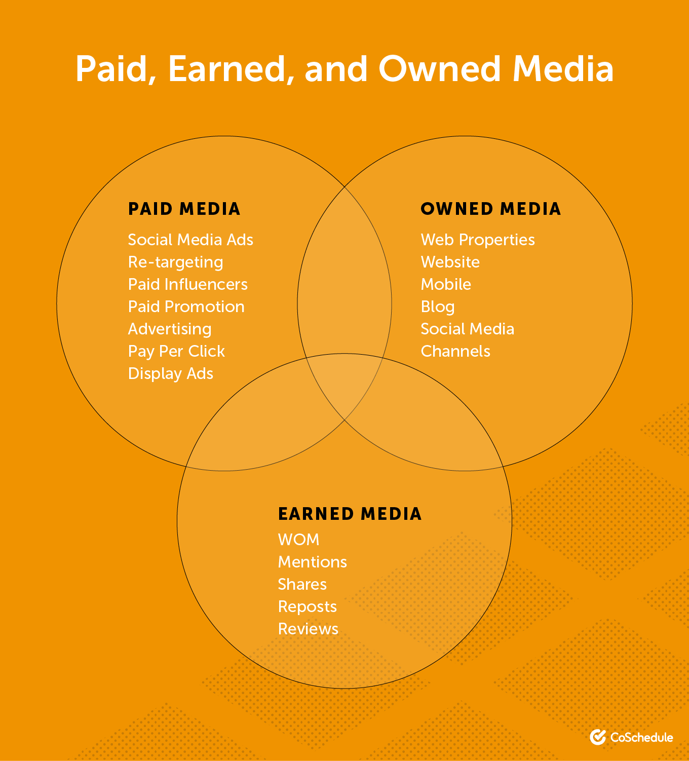 Diagram of paid, earned, and owned media