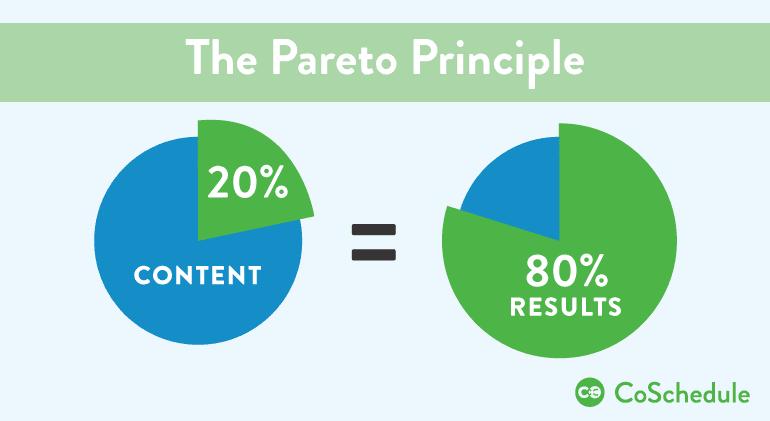 content marketing Pareto principle 80/20 rule