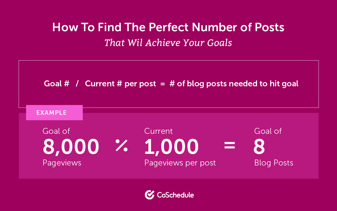 Find the perfect number of blog posts to publish