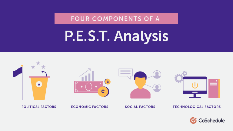 Four Components of a PEST Analysis