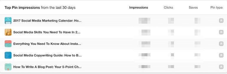 Pinterest engagement metrics