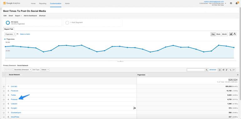 Pinterest traffic in Google Analytics