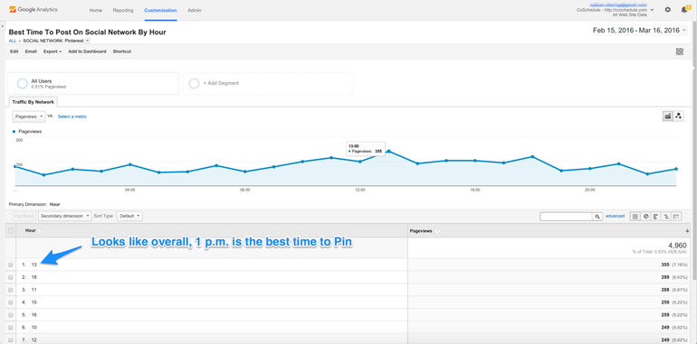 best time to Pin to get traffic from Pinterest in general