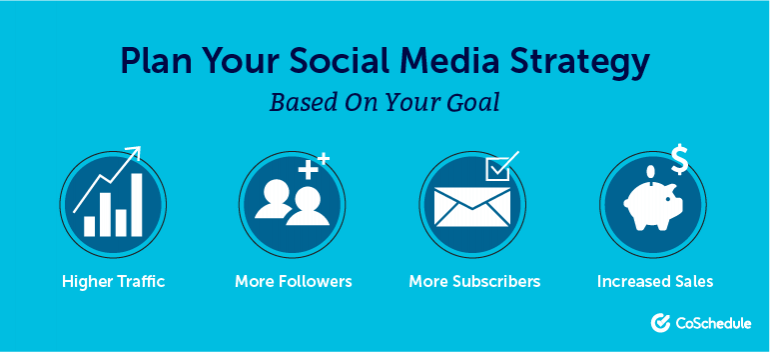 Plan Your Social Media Strategy Based on Your Goal