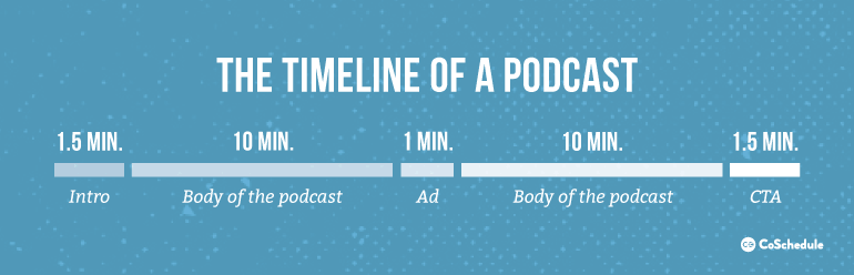 The Timeline Of A Podcast