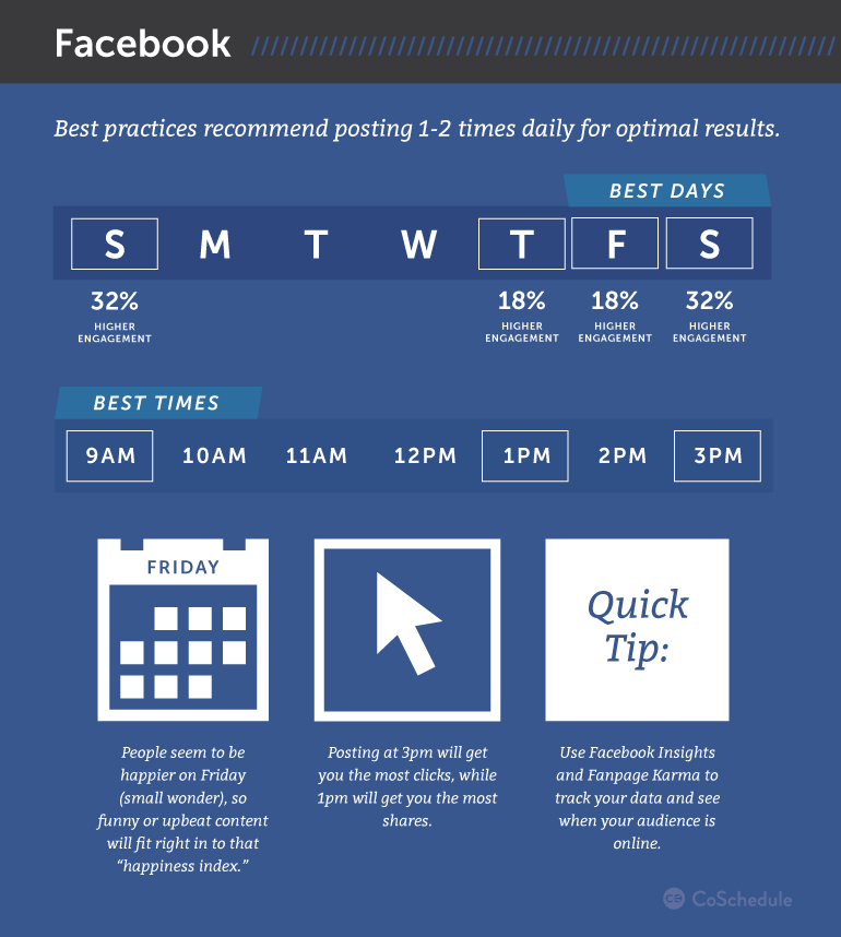 What are the best posting days and times on Facebook?