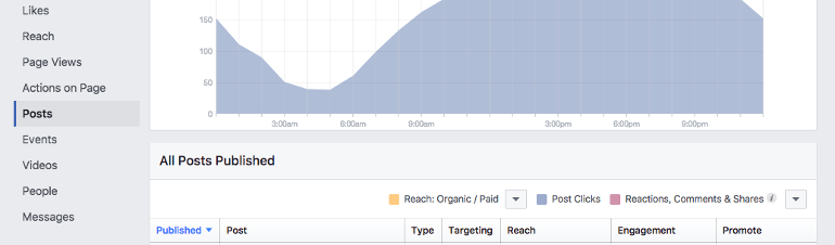 Where can you find post engagement in Facebook Insights?