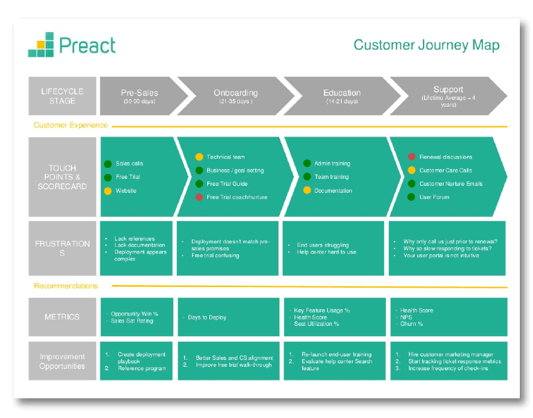 Customer journey map example from Preact