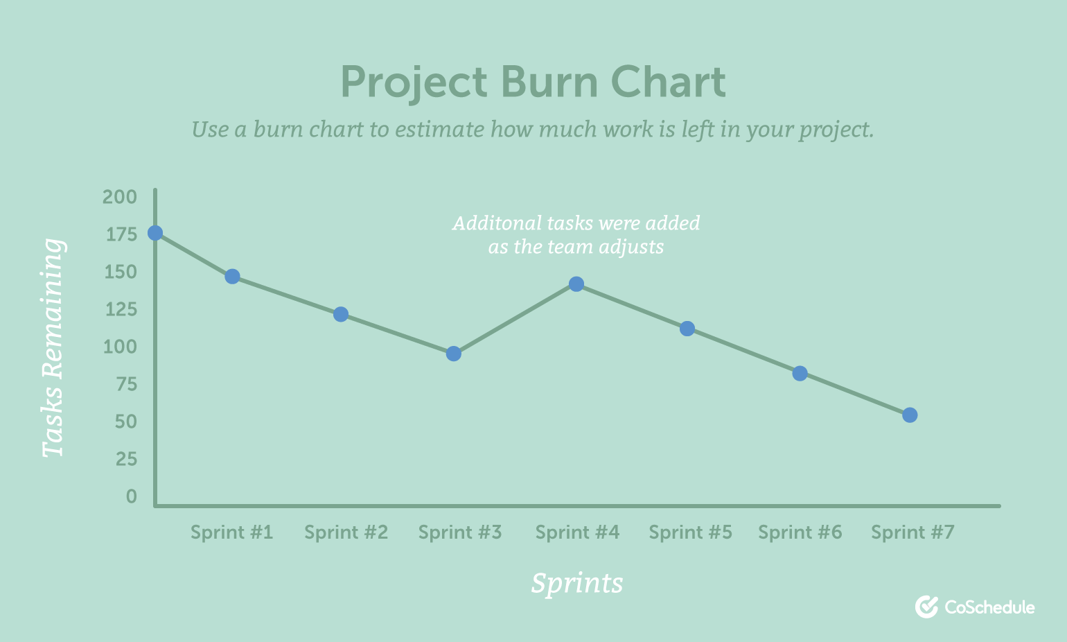 marketing project burn chart