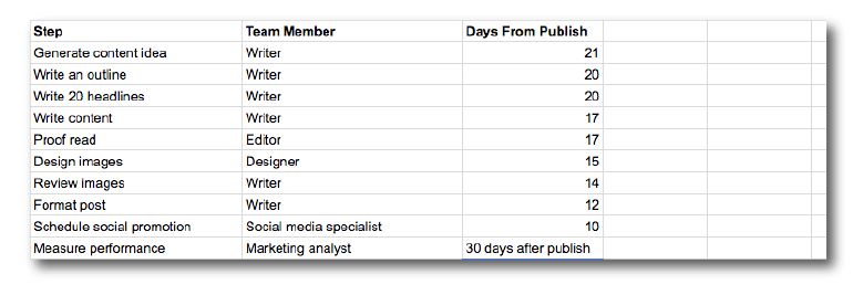 Project handoff dates.