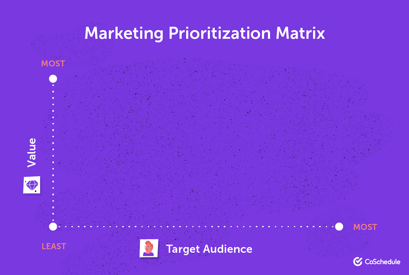 Another blank project matrix with value and target audience on each axis