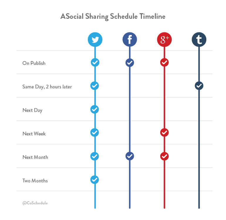 Promote your blog on social media with this timeline.