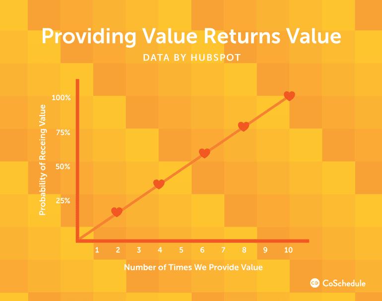 Providing Value Returns Value