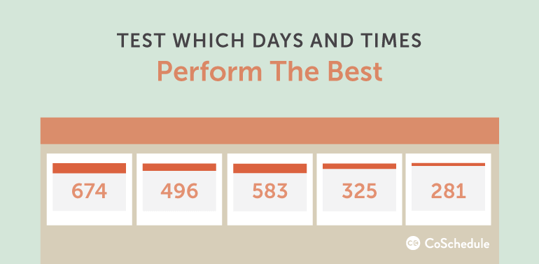 test the best times to publish more content to reach your blog traffic goals