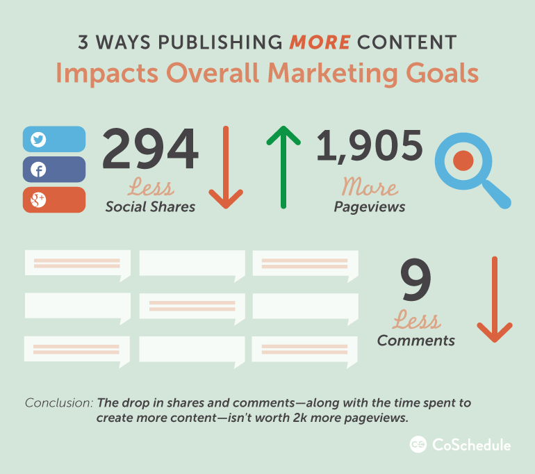 3 ways publishing more content impacts marketing goals and blog traffic