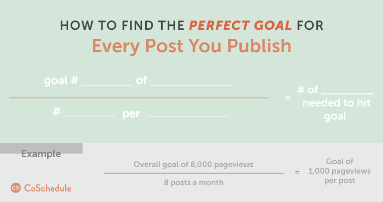find your blog traffic goal for every post you publish