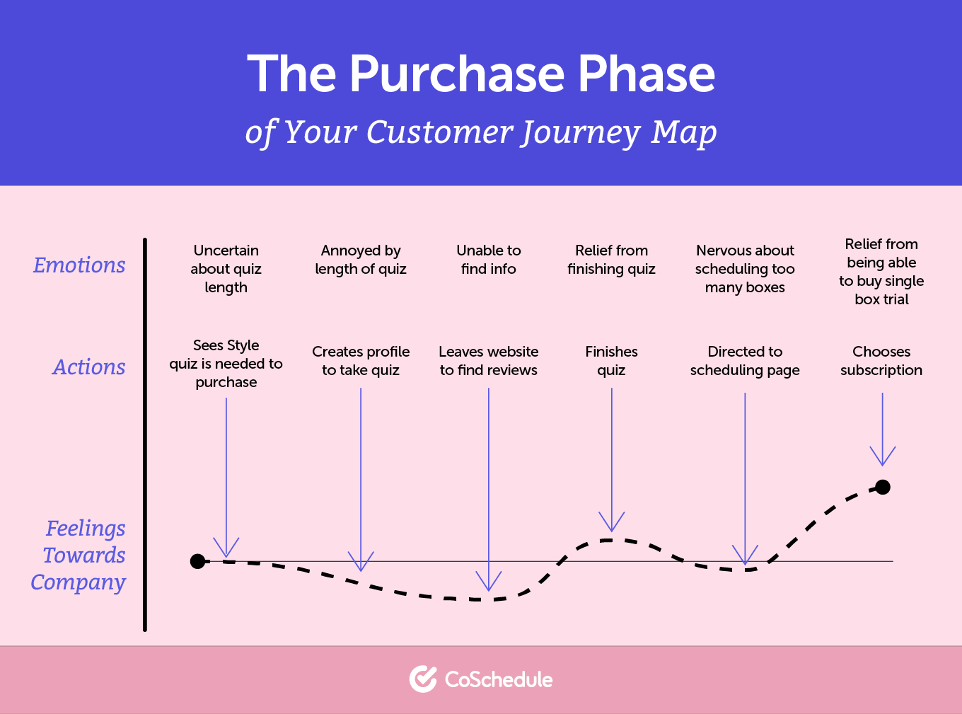 The purchase phase in a buyer's journey