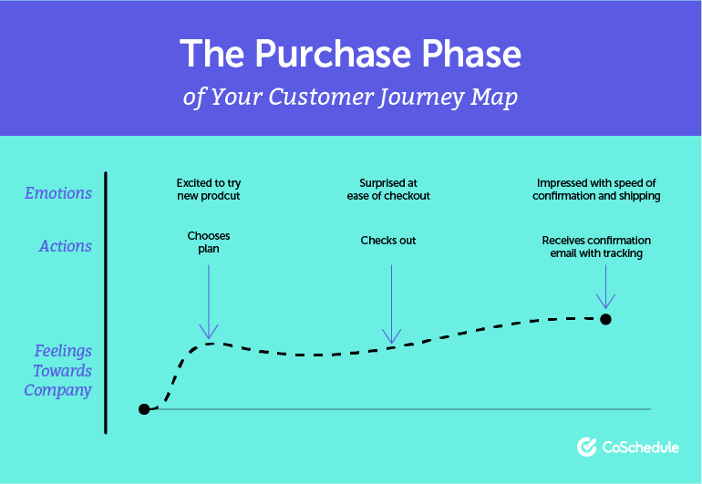 The Purchase Phase of the Customer Journey Map