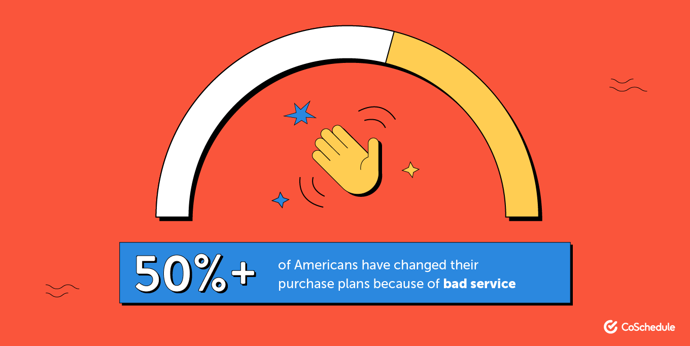 Over 50% of Americans have changed their purchase plans because of bad service
