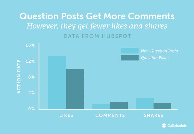Question Posts Get More Comments