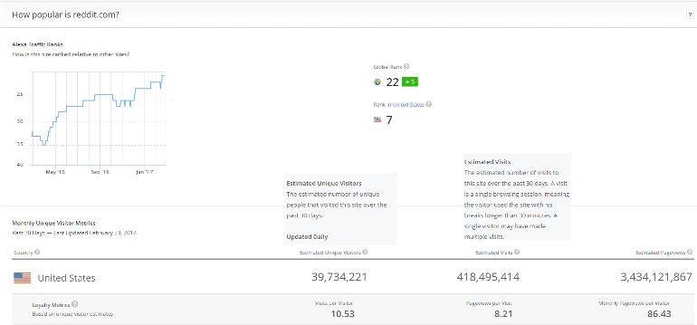 Reddit's traffic rank on Alexa