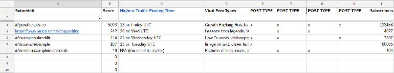 Reddit community spreadsheet