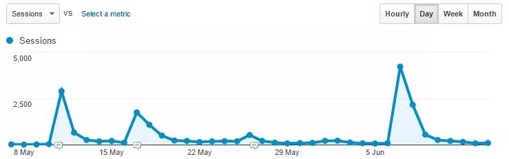Spike in traffic in Google Analytics, referred by Reddit