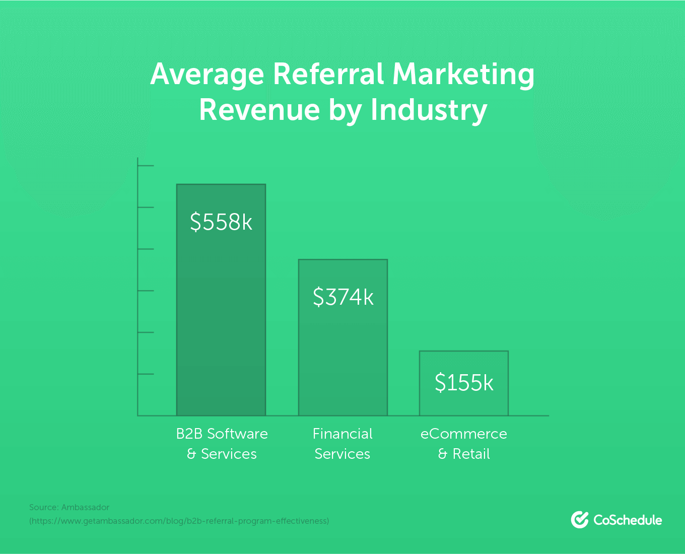 Statistic on referral marketing
