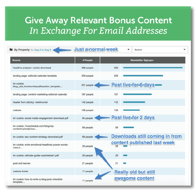 Give away relevant bonus content in exchange for email addresses.