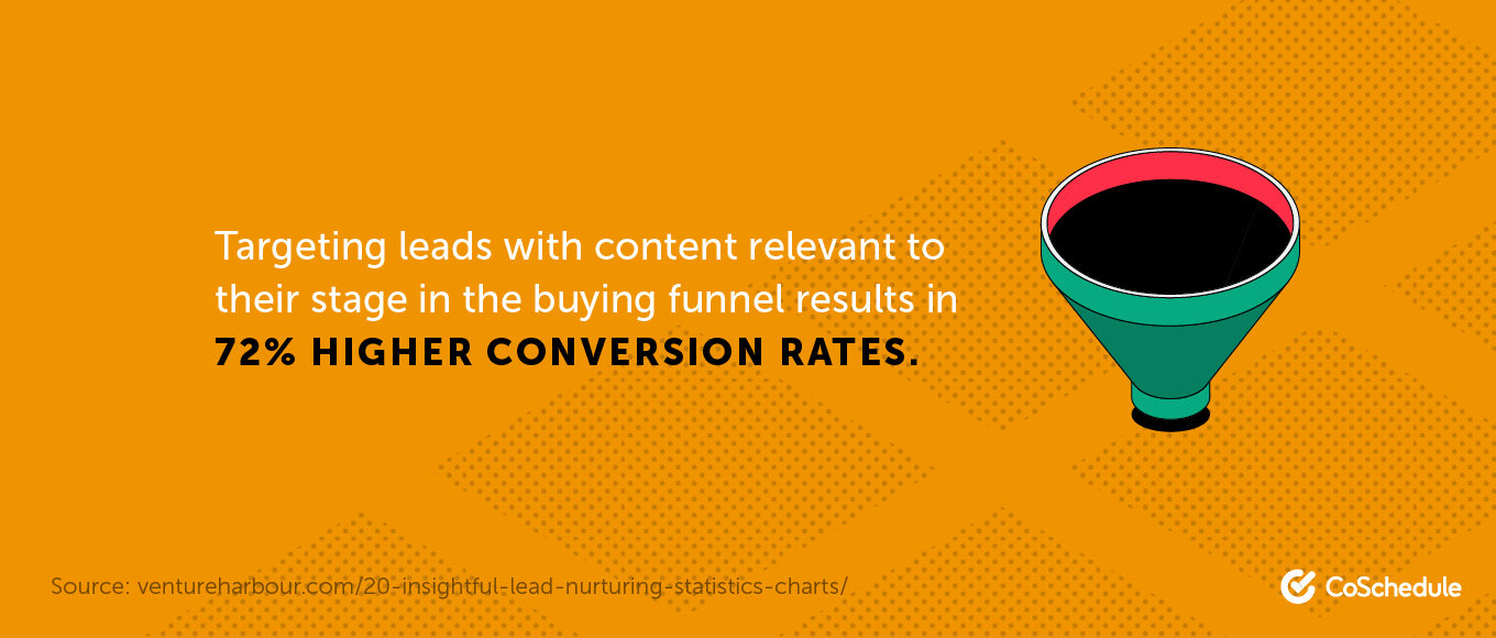 Targeting leads with content relevant to their stage in the buying funnel results in 72% higher conversion rates.