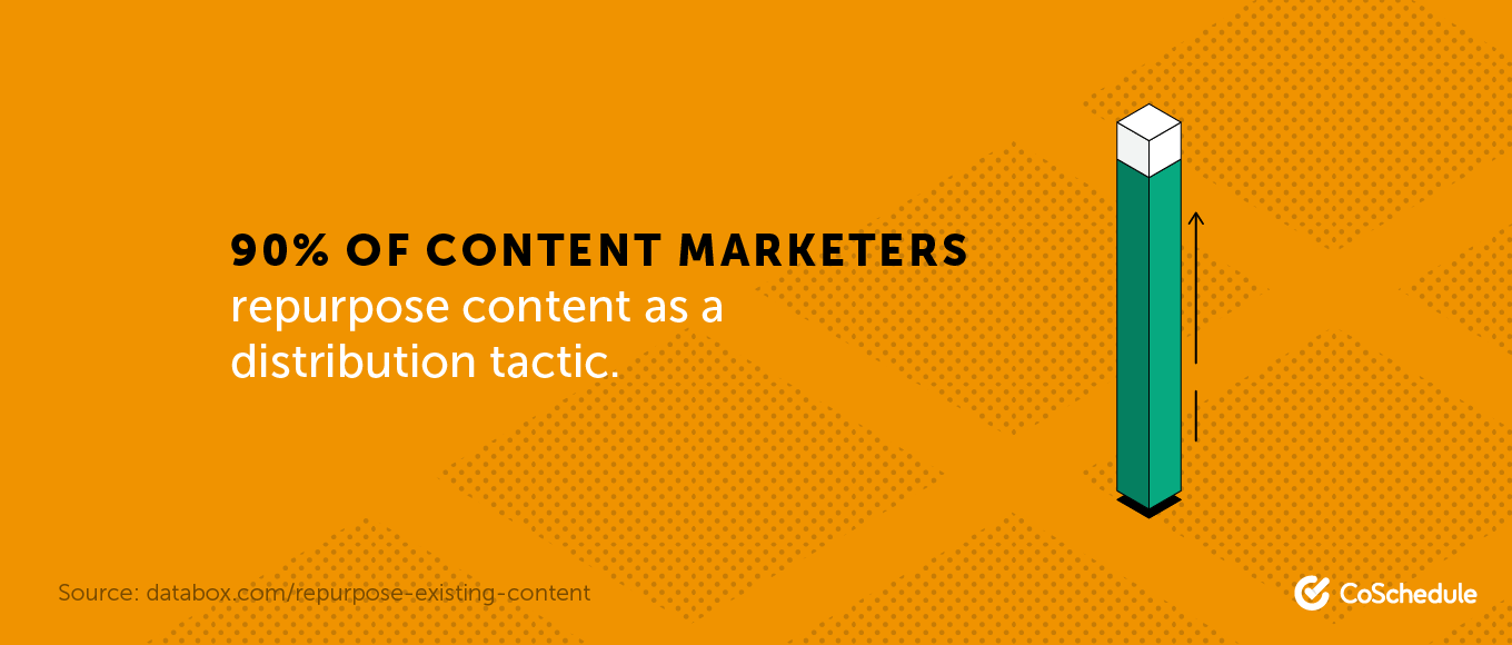 90% of content marketers repurpose content as a distribution tactic