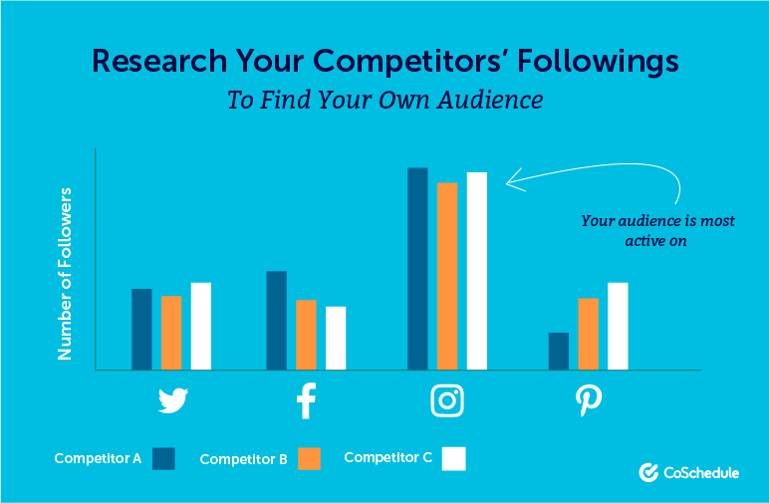 Research Your Competitors' Social Media Followings