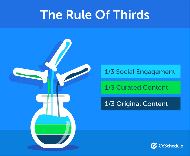 Curated Content: Rule of Thirds