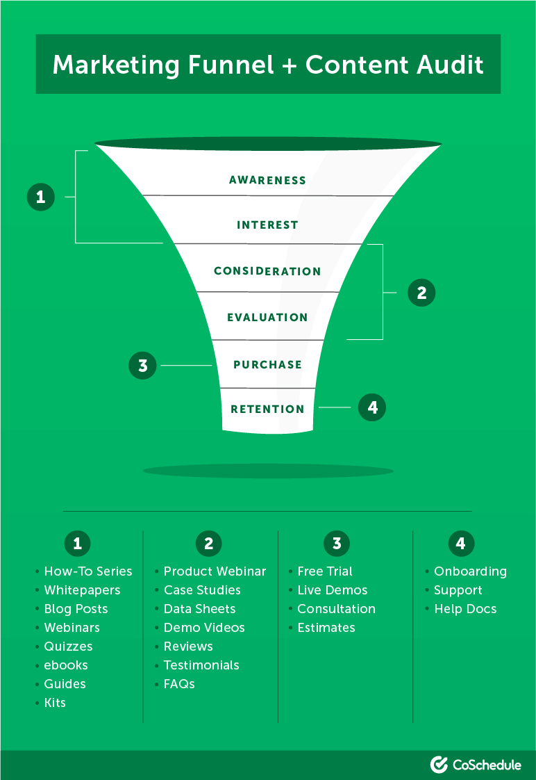 Mapping content to your marketing funnel for sales enablement