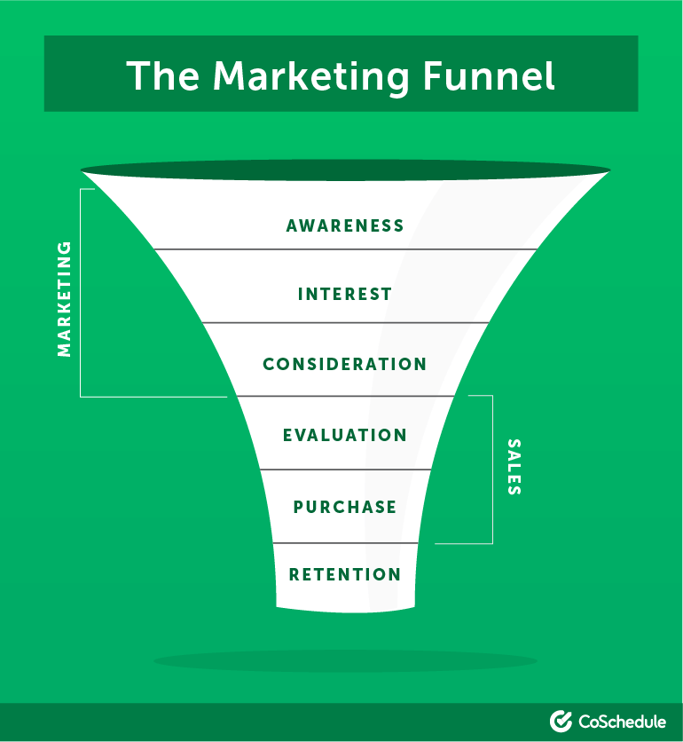 How Sales and Marketing work together in the Sales Enablement Funnel