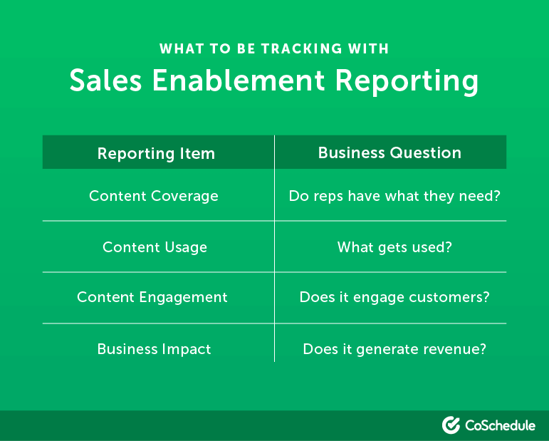 What to track with your sales enablement reporting