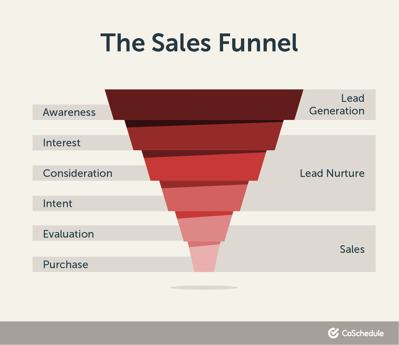 Diagram of the sales funnel