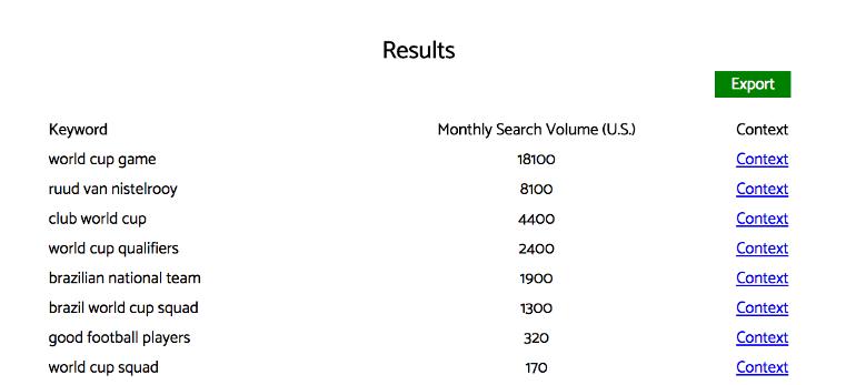 Search volume in the Reddit Keyworddit tool