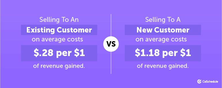 Cost comparison of selling to an existing vs. new customer