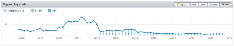 SEMrush organic traffic drop review for outreach marketing