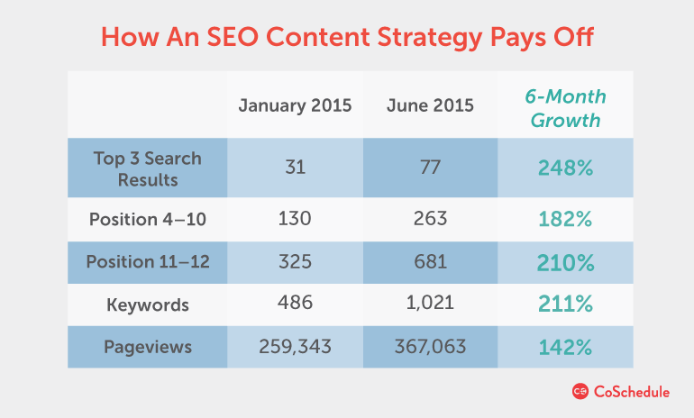 SEO content strategy pays off