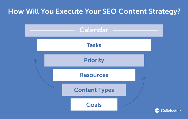 SEO content strategy ladder
