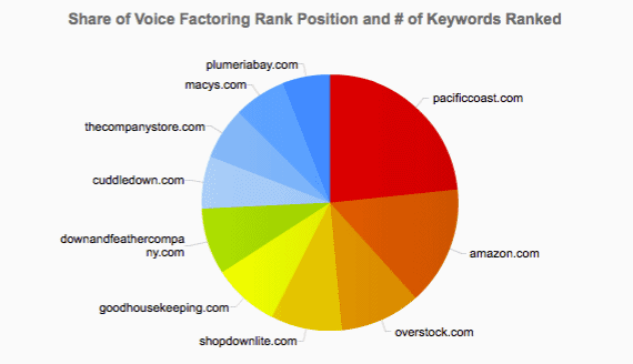 Visualization of Share of Voice