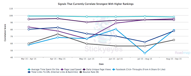 Which signals are correlated with higher search rankings?