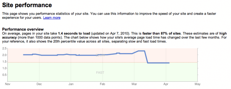 site speed and seo performance