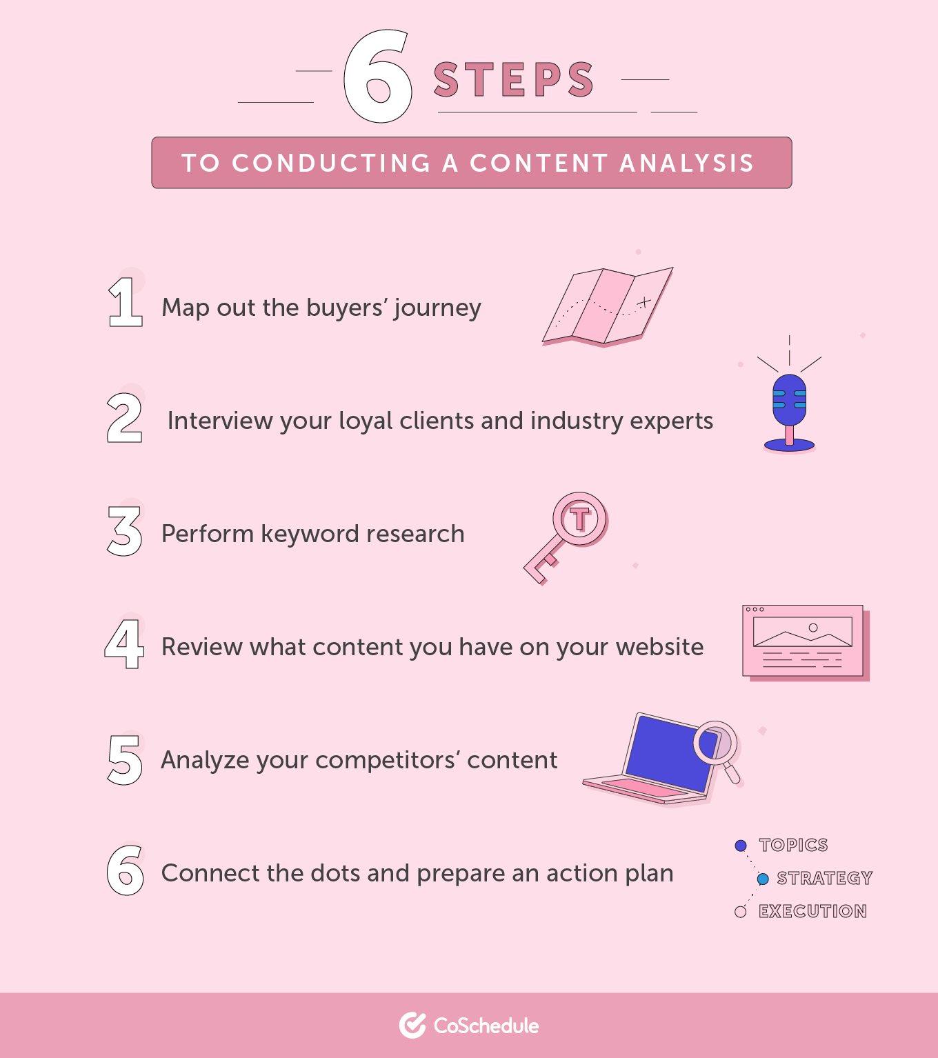 A list of six different steps on conducting content analysis