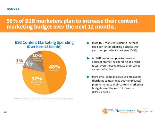 Content Marketing Institute results for 2013 survey.