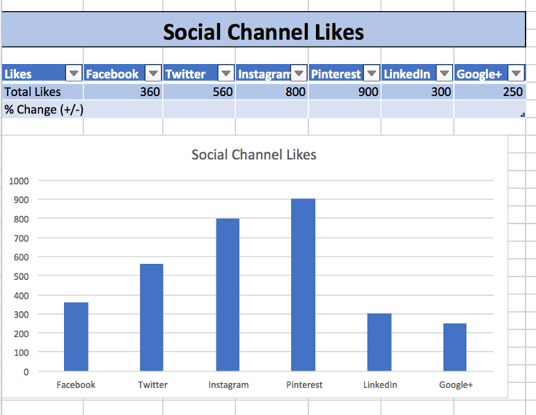 Social Channel Likes