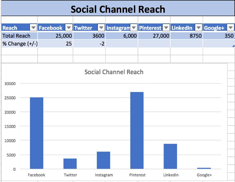 Social Channel Reach